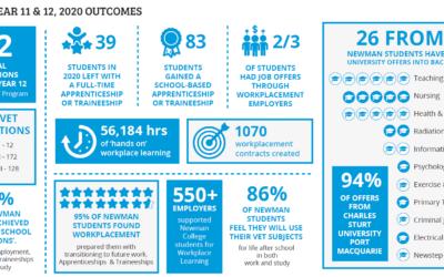 """""""How We Determine Success"""" 2020 Achievements"""